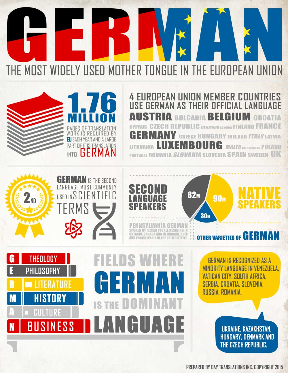 german world languages literatures cultures. Black Bedroom Furniture Sets. Home Design Ideas